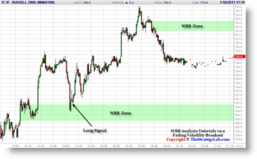 Russell 2000 Emini TF Futures Trade Signal Strategy