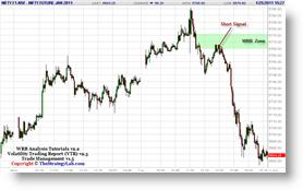 S&P CNX NIFTY Futures Trade Strategy