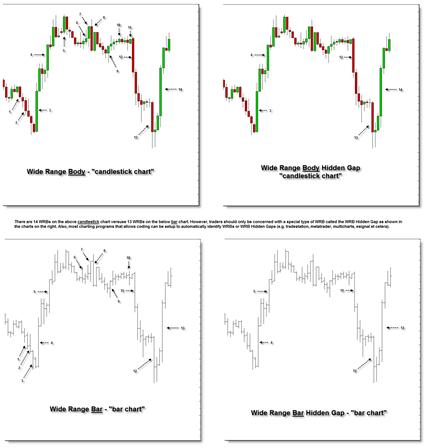 WRB Analysis Candlestick Chart versus Bar Chart