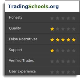 Tradingschools Emmett Moore Jr. Review Rating