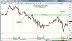 S&P 500 Emini ES ($ES_F) Futures